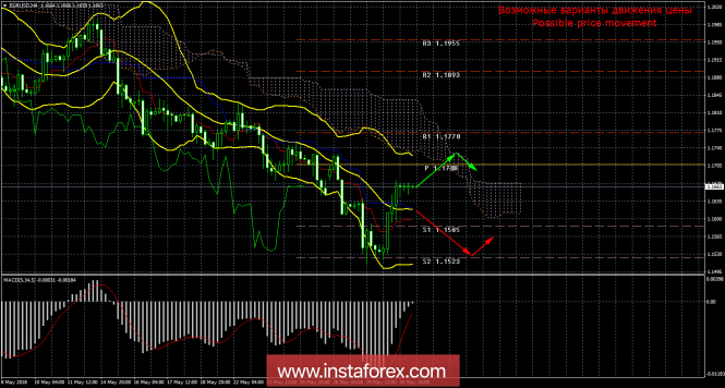 THE EUR/USD. Ichimoku. Upward correction of the Euro may continue